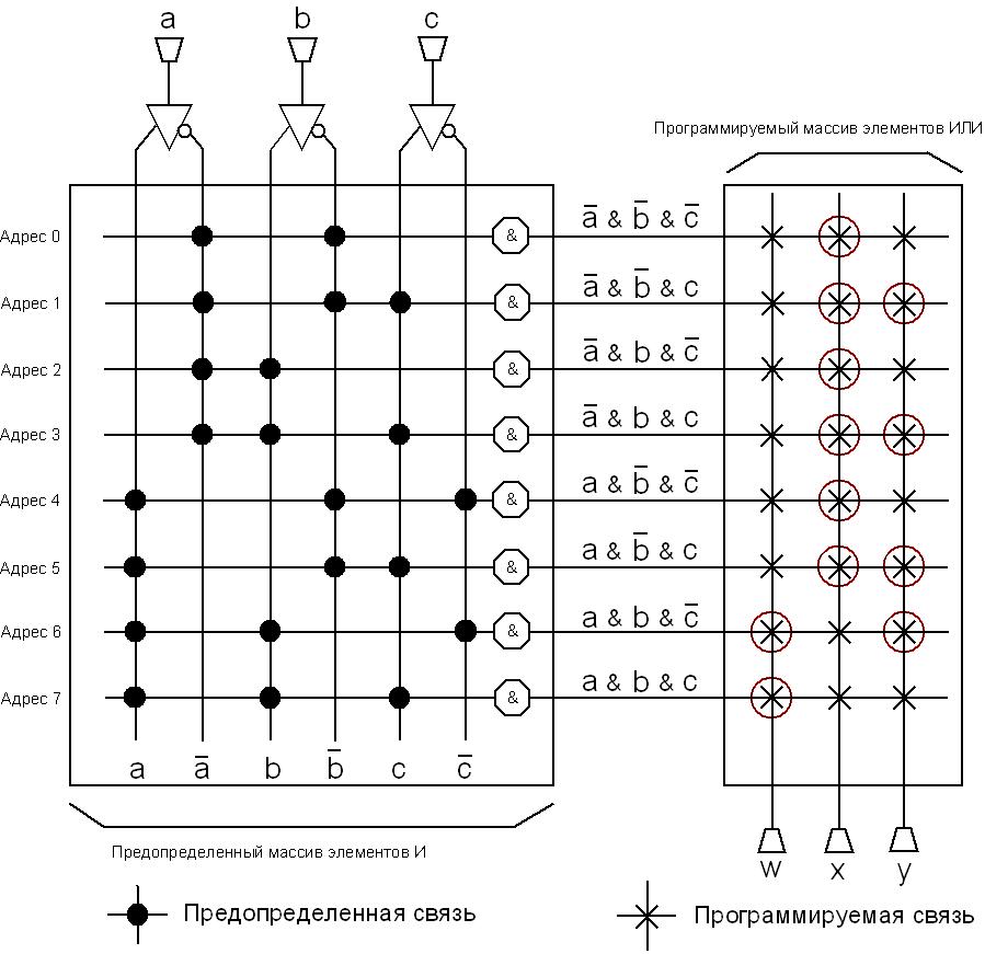 Рис. 2. ППЗУ-микросхема